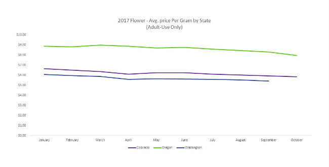 Average Price Per Gram Oregon Fall 2017