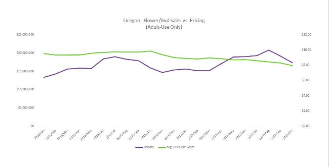 Flower Sales vs. Pricing Oregon Fall 2017