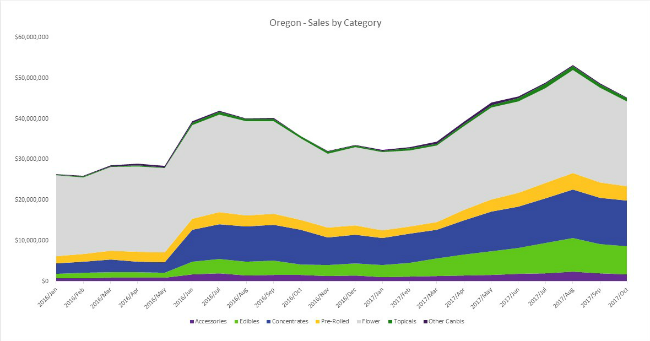 Sales by Category Oregon Fall 2017