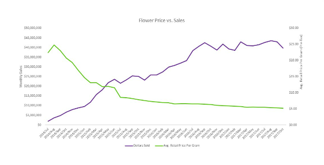 Flower Price vs Sales Washington Fall 2017