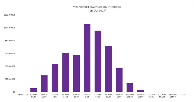 Sales by Pricepoint Washington Fall 2017