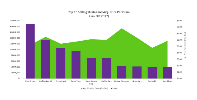Top 10 Strains and Average Price Washington Fall 2017