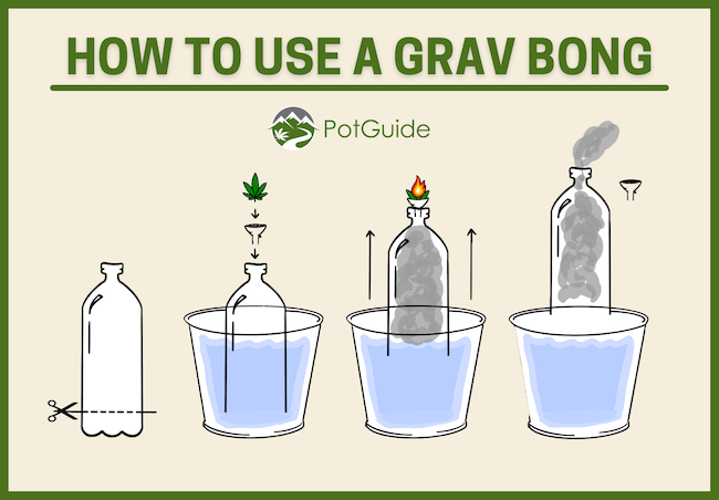 An infographic showing how to use a grav bong